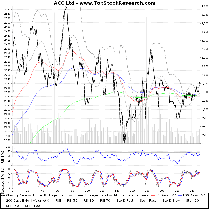 OneYearTechChart of ACC Ltd