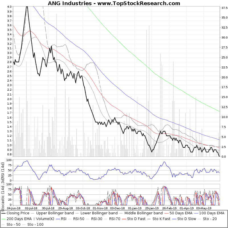 OneYearTechChart of ANG Industries