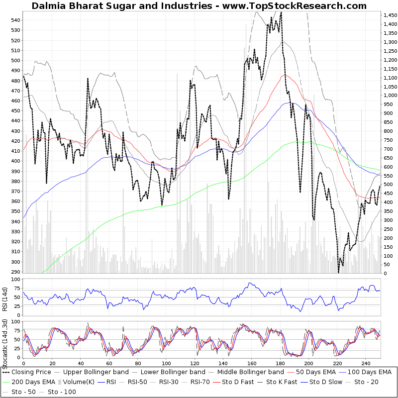 OneYearTechChart of Dalmia Bharat Sugar and Industries