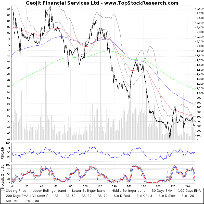 OneYearTechChart of Geojit Financial Services Ltd