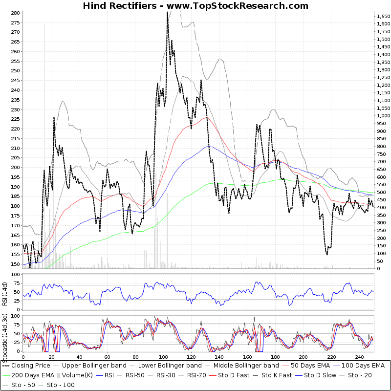 OneYearTechChart of Hind Rectifiers