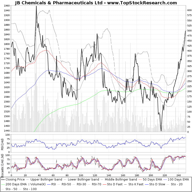 OneYearTechChart of JB Chemicals Pharmaceuticals Ltd