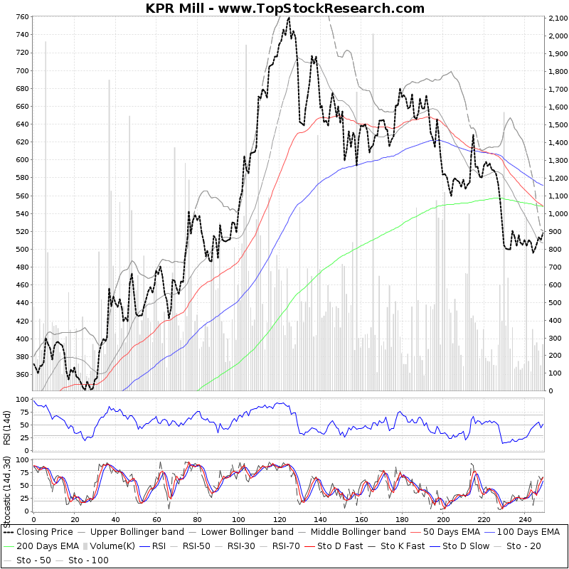 OneYearTechChart of KPR Mill