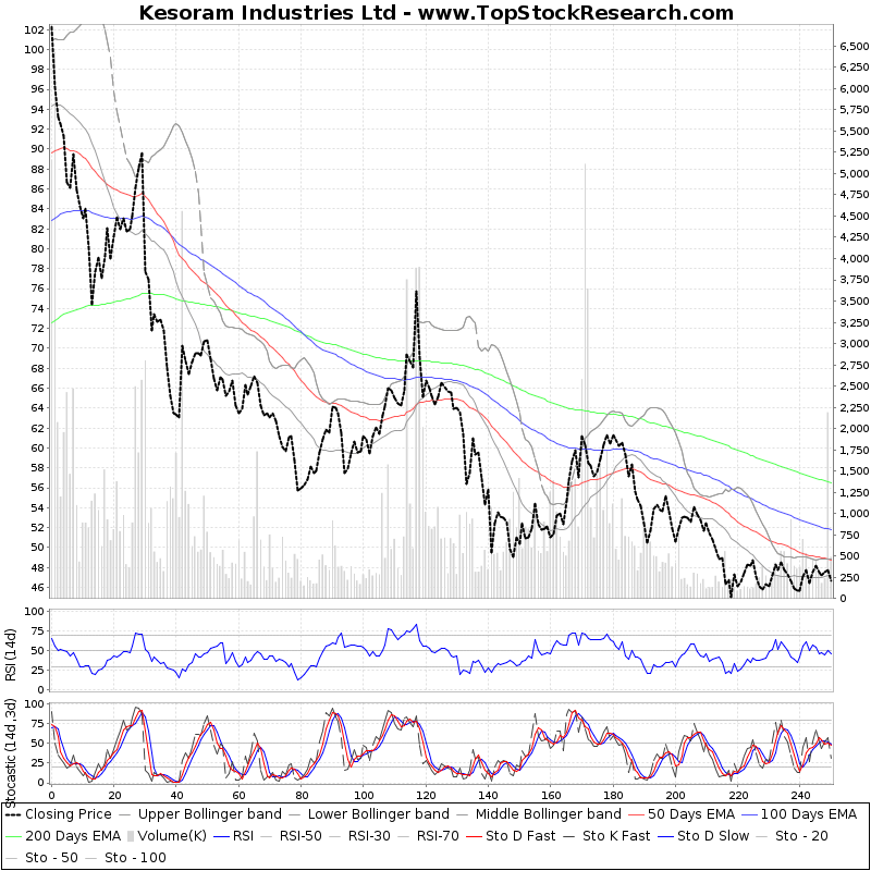 OneYearTechChart of Kesoram Industries Ltd
