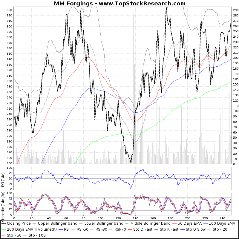 OneYearTechChart of MM Forgings