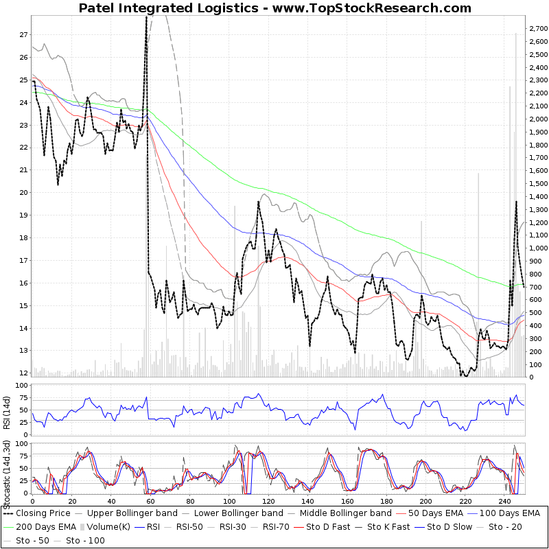 OneYearTechChart of Patel Integrated Logistics