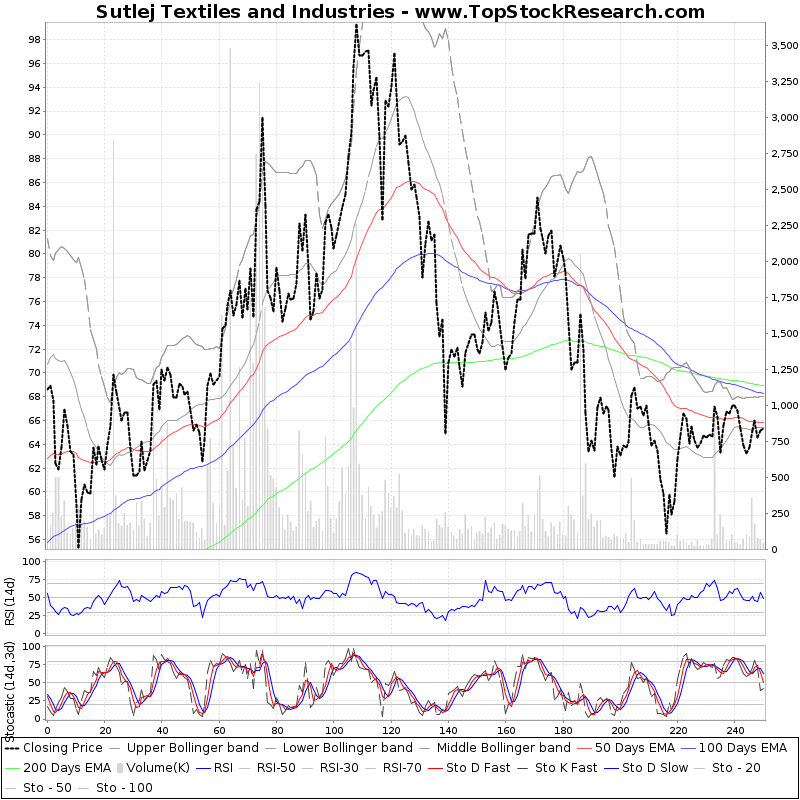 OneYearTechChart of Sutlej Textiles and Industries