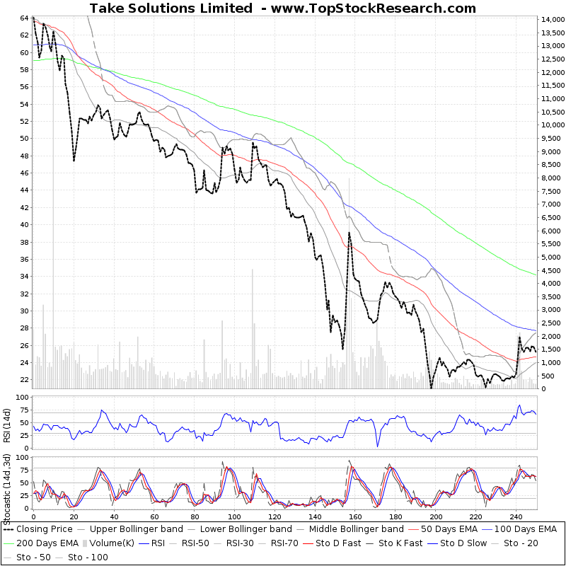 OneYearTechChart of Take Solutions Limited