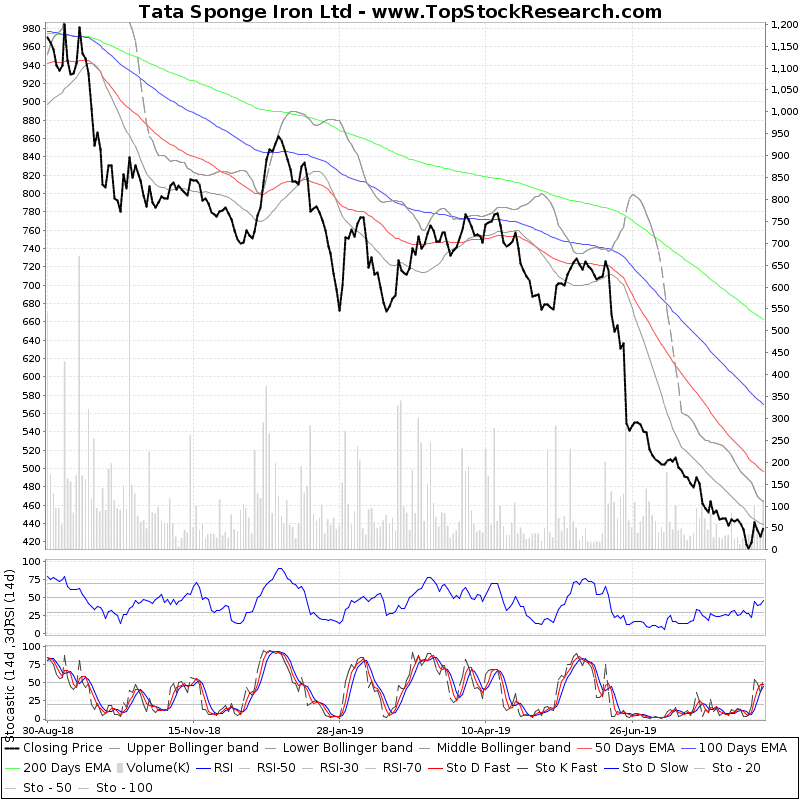OneYearTechChart of Tata Sponge Iron Ltd