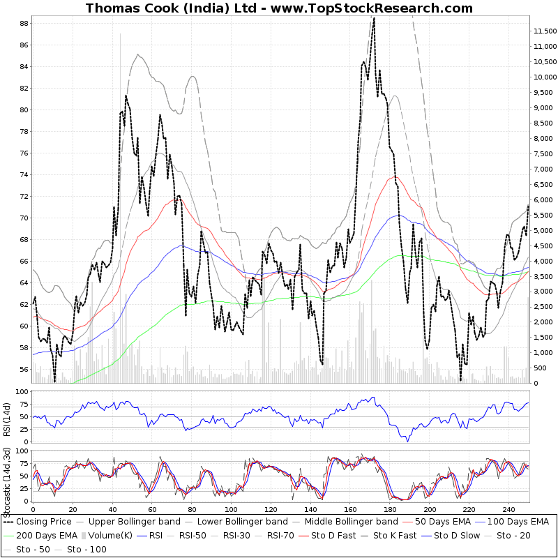 OneYearTechChart of Thomas Cook (India) Ltd