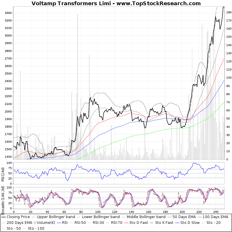 OneYearTechChart of Voltamp Transformers Limi