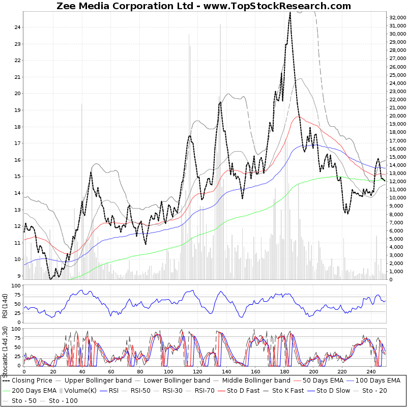 OneYearTechChart of Zee Media Corporation Ltd