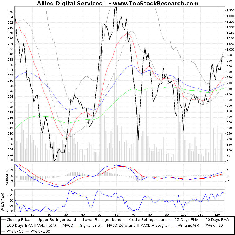 SixMonthsTechchart of Allied Digital Services L
