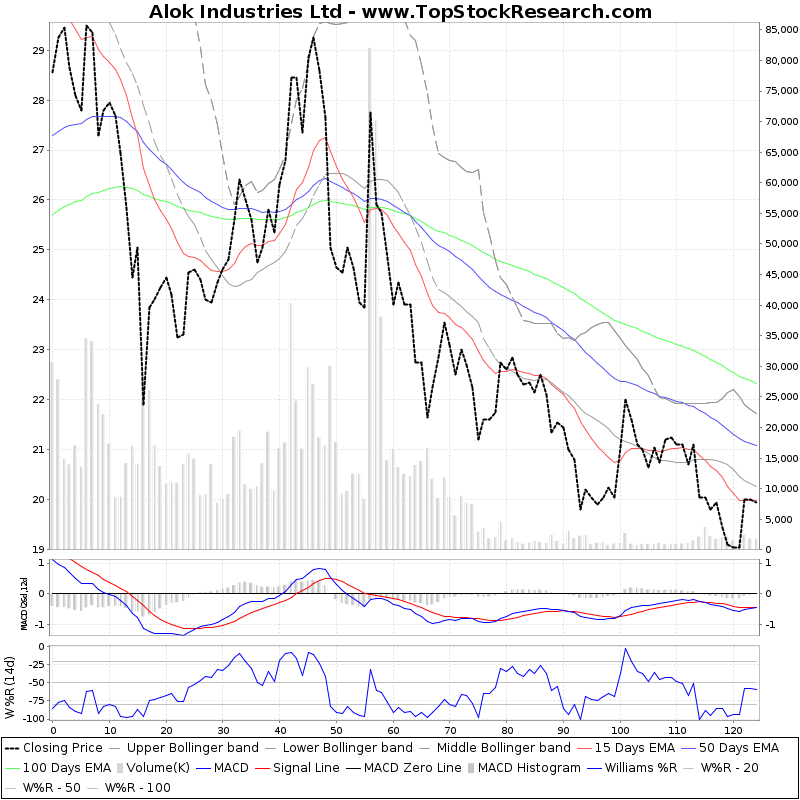 SixMonthsTechchart of Alok Industries Ltd