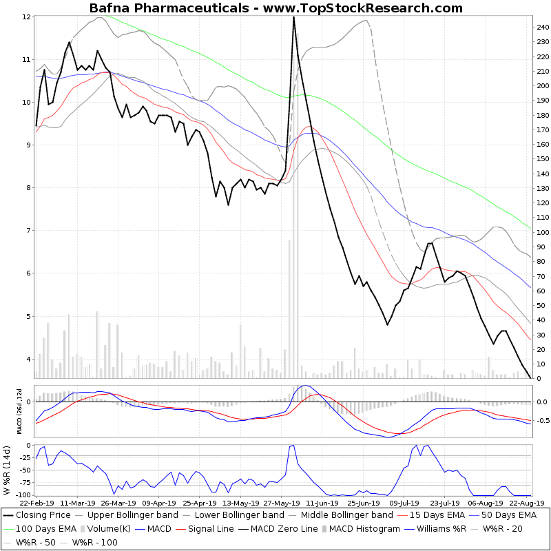 SixMonthsTechchart of Bafna Pharmaceuticals