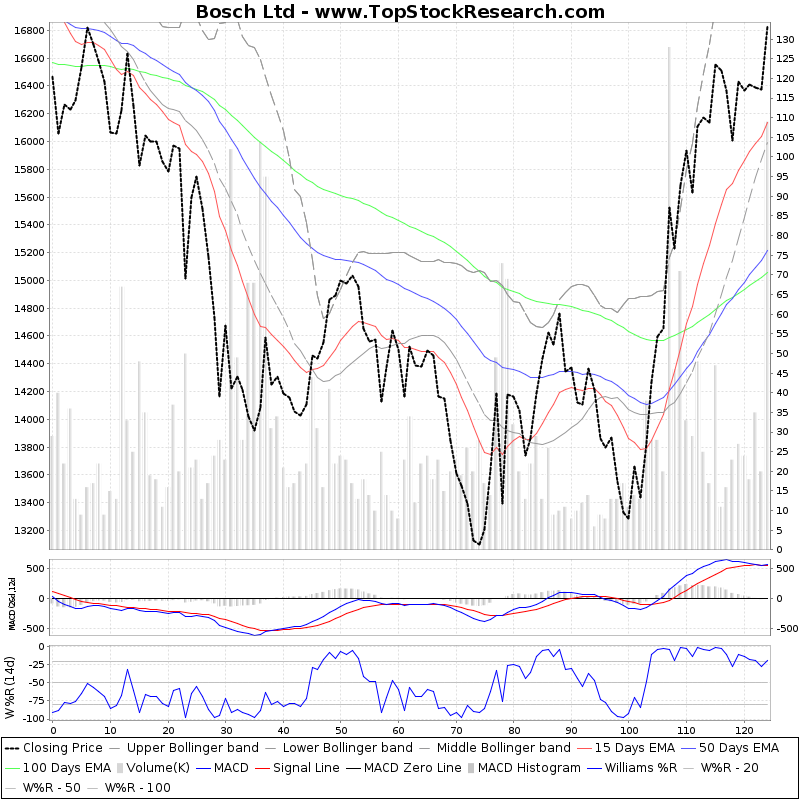 SixMonthsTechchart of Bosch Ltd