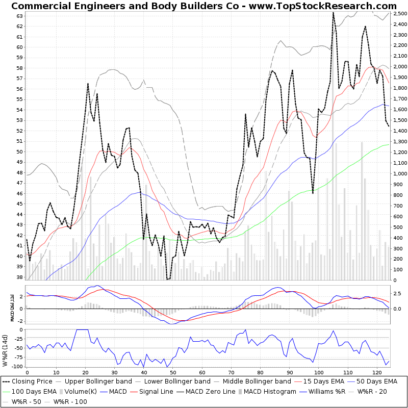SixMonthsTechchart of Commercial Engineers and Body Builders Co