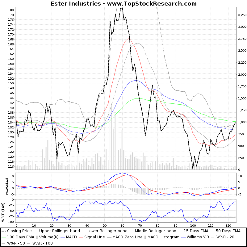SixMonthsTechchart of Ester Industries