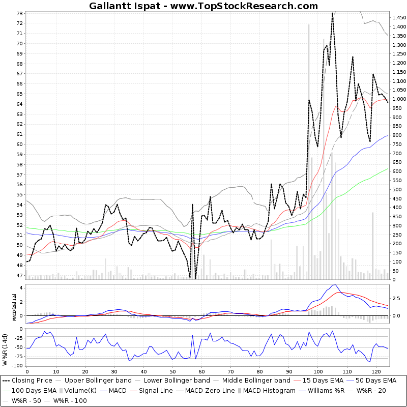 SixMonthsTechchart of Gallantt Ispat
