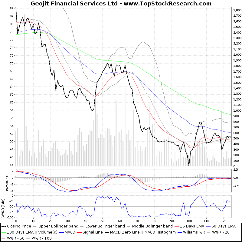 SixMonthsTechchart of Geojit Financial Services Ltd