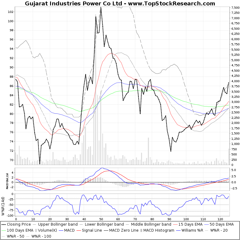 SixMonthsTechchart of Gujarat Industries Power Co Ltd