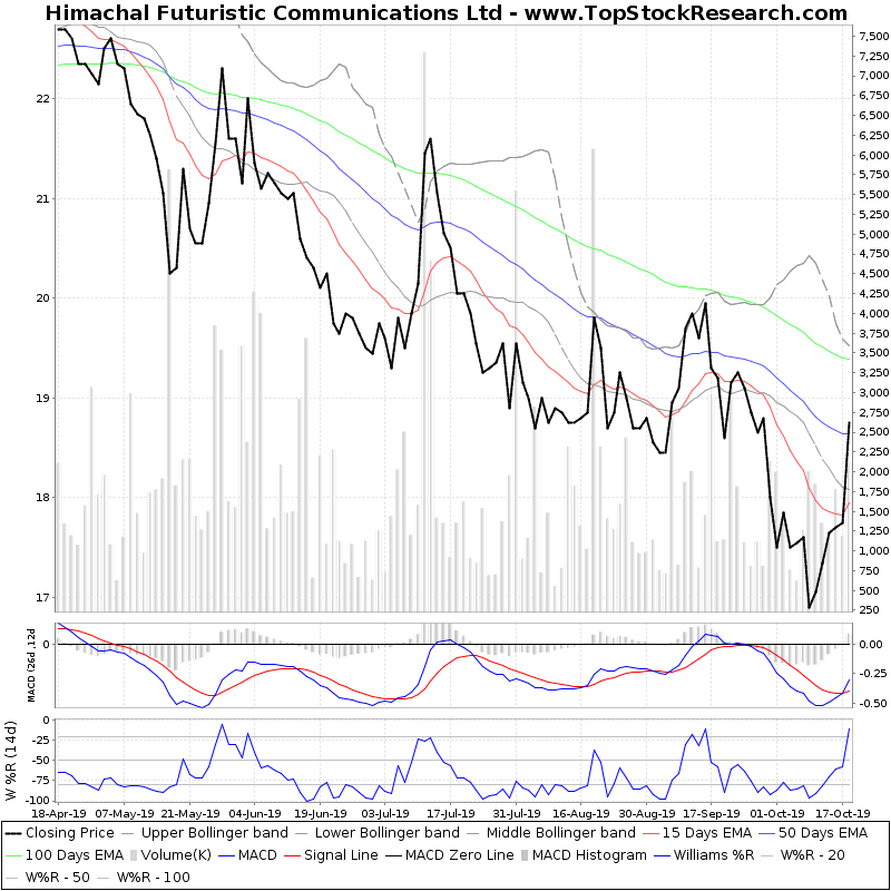 SixMonthsTechchart of Himachal Futuristic Communications Ltd
