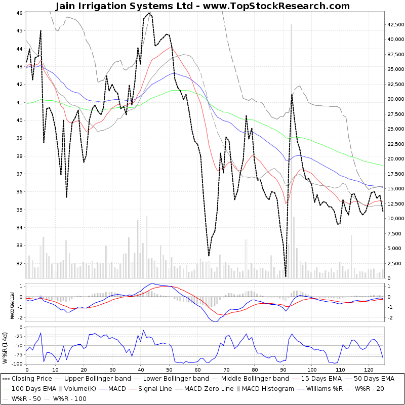 SixMonthsTechchart of Jain Irrigation Systems Ltd