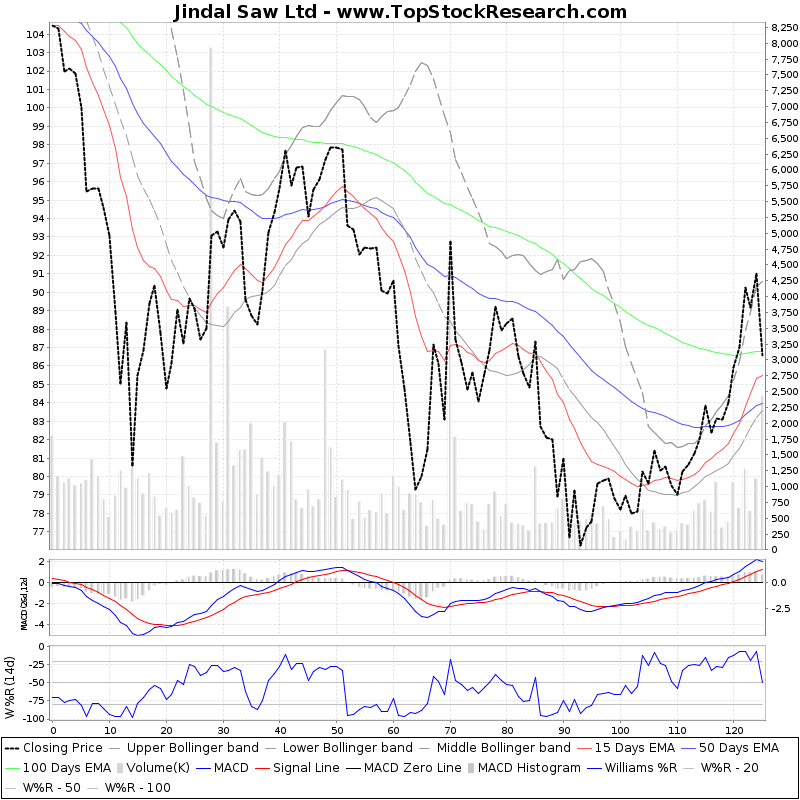 SixMonthsTechchart of Jindal Saw Ltd