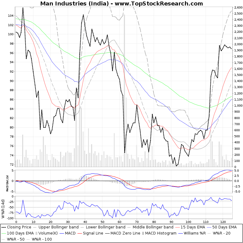 SixMonthsTechchart of Man Industries (India)