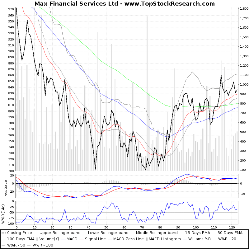 SixMonthsTechchart of Max Financial Services Ltd