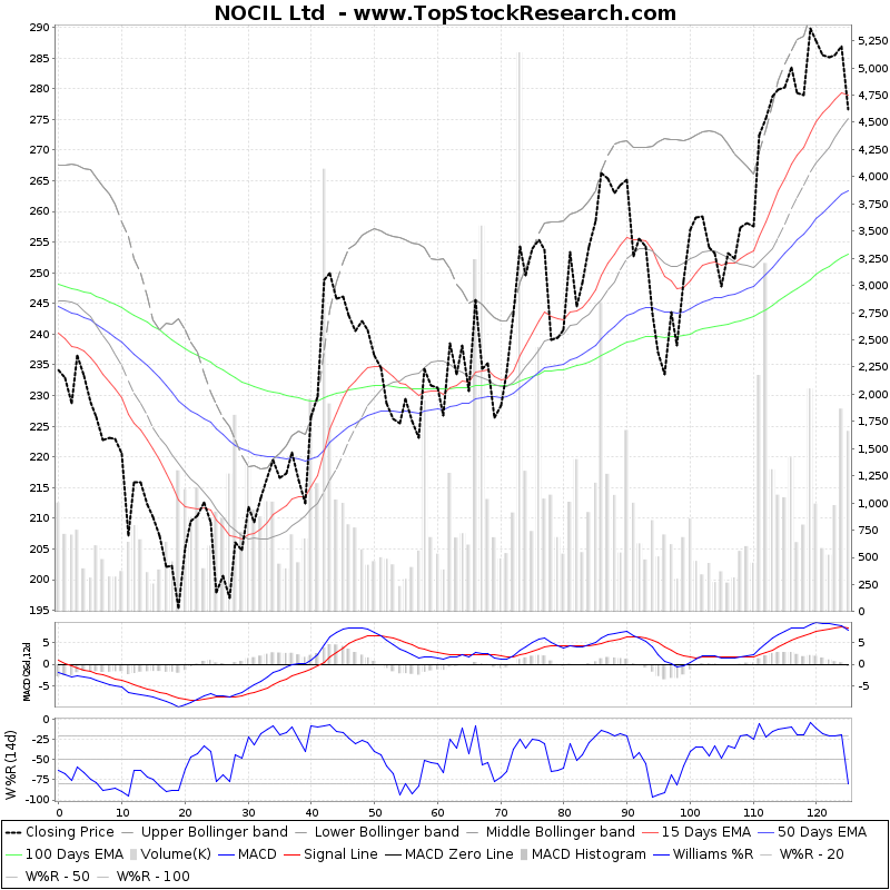 SixMonthsTechchart of NOCIL Ltd