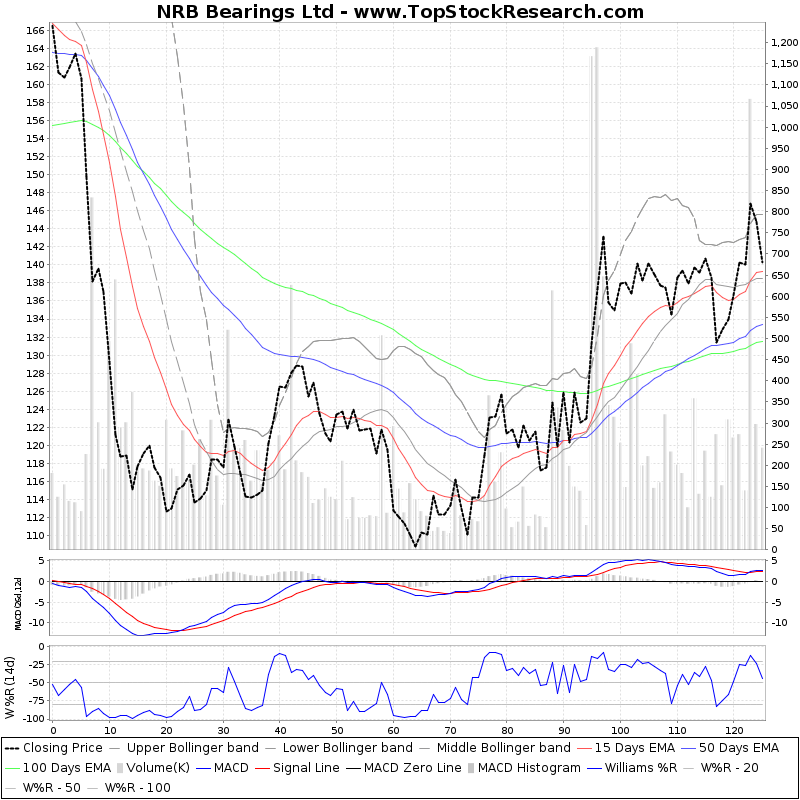 SixMonthsTechchart of NRB Bearings Ltd