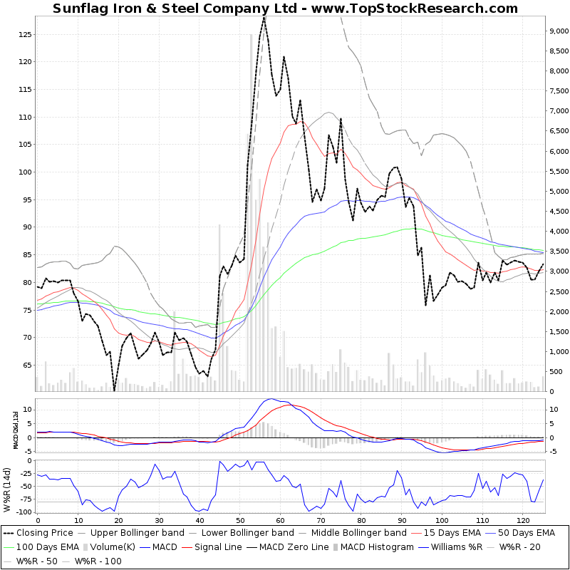 SixMonthsTechchart of Sunflag Iron Steel Company Ltd