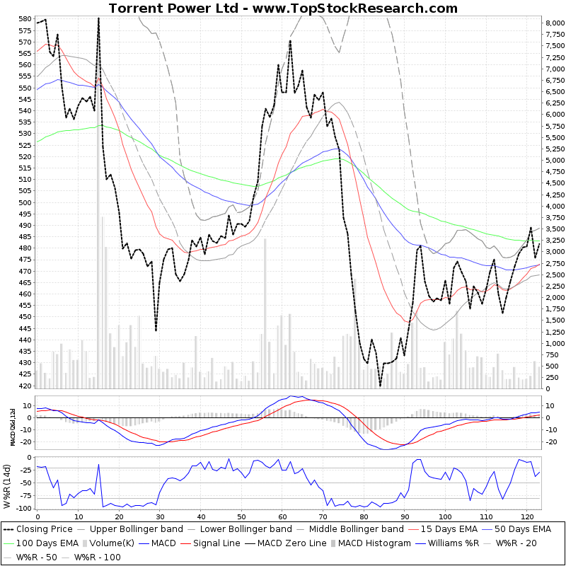 SixMonthsTechchart of Torrent Power Ltd