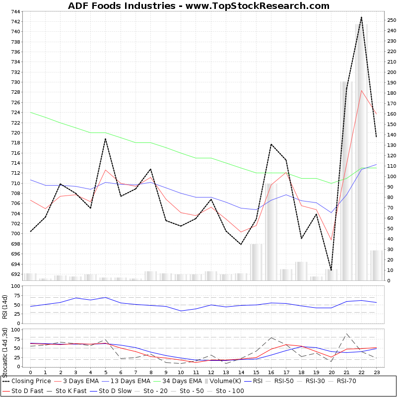 TechnicalAnalysis Technical Chart for ADF Foods Industries