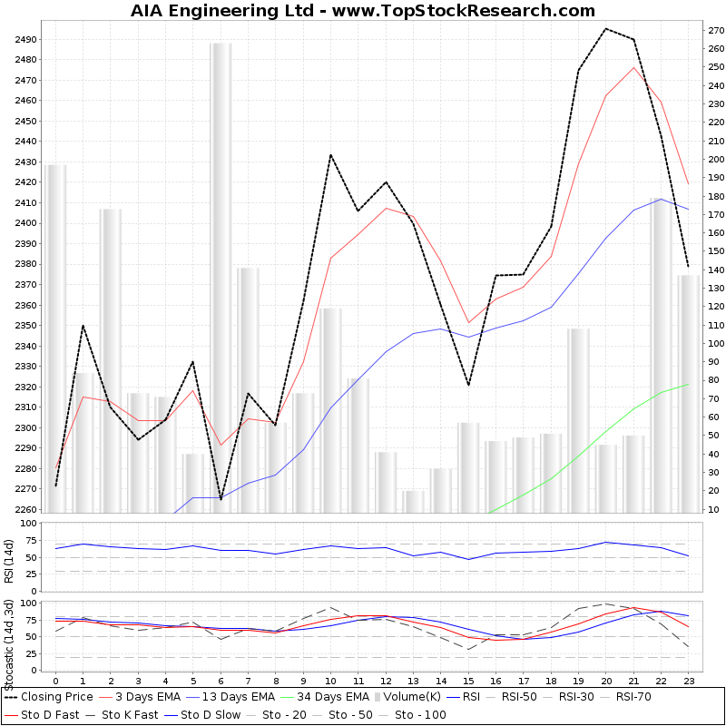 TechnicalAnalysis Technical Chart for AIA Engineering Ltd