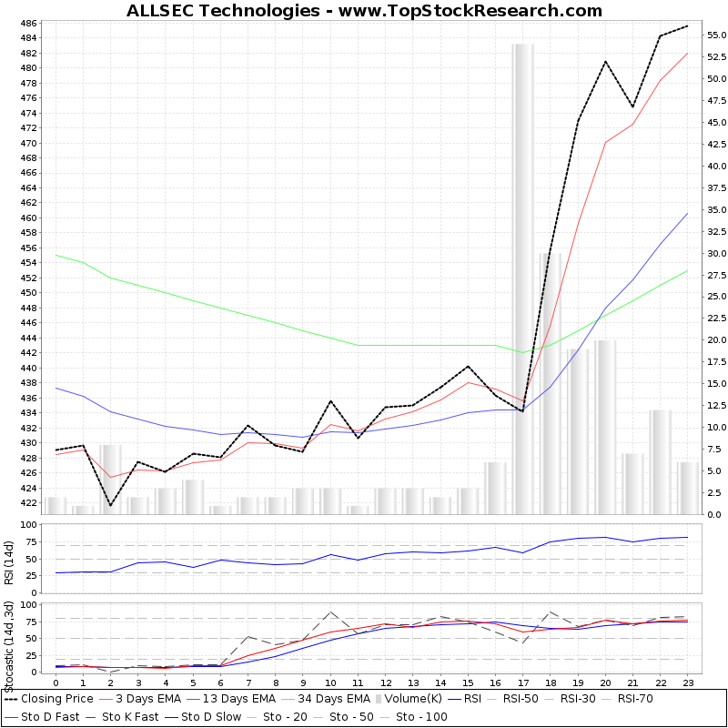 TechnicalAnalysis Technical Chart for ALLSEC Technologies