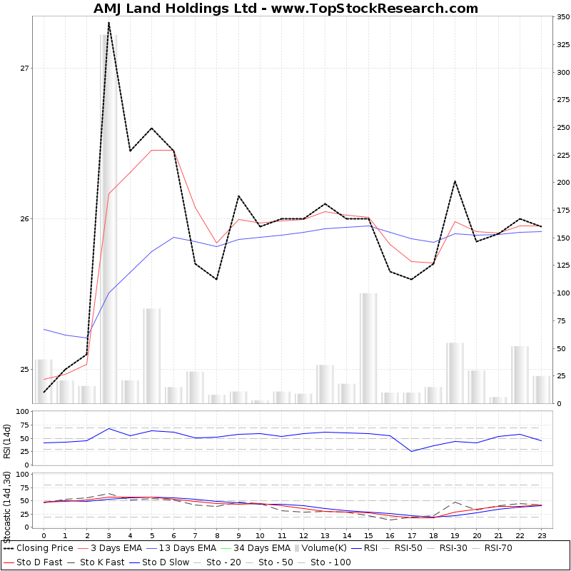 TechnicalAnalysis Technical Chart for AMJ Land Holdings Ltd