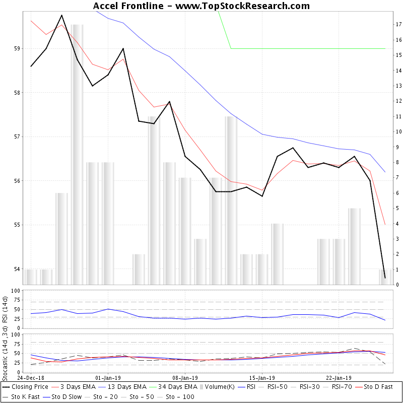 TechnicalAnalysis Technical Chart for Accel Frontline
