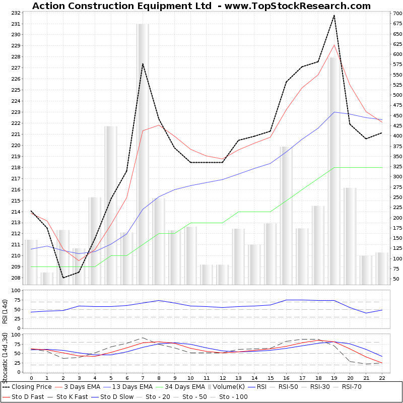 TechnicalAnalysis Technical Chart for Action Construction Equipment Ltd