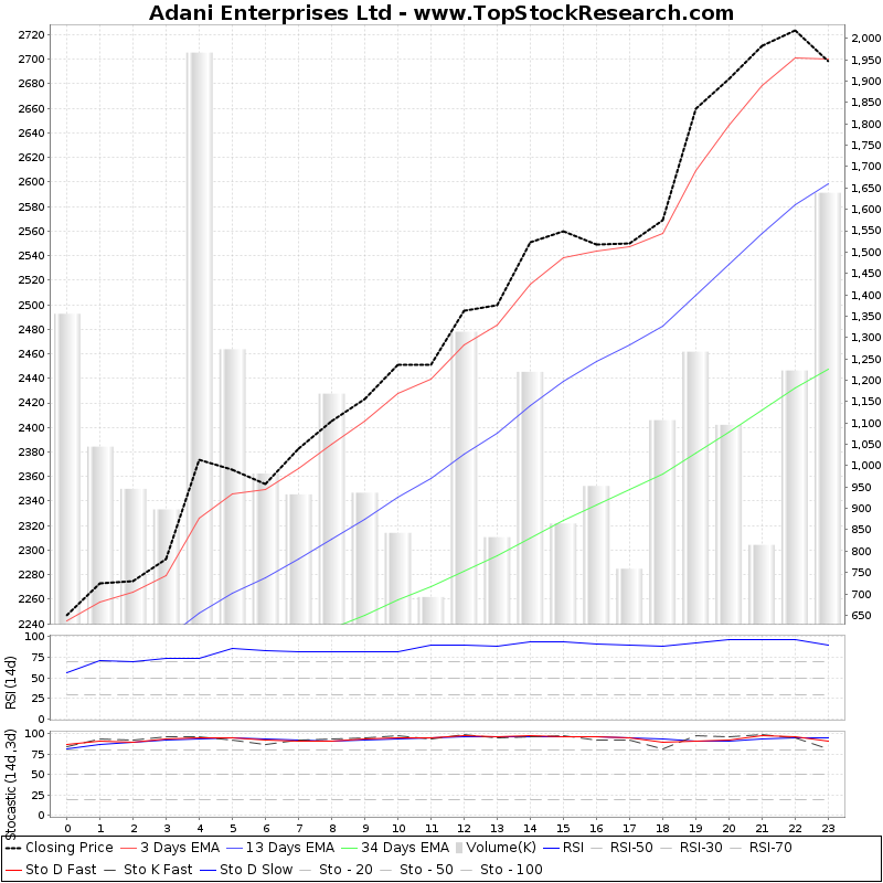 TechnicalAnalysis Technical Chart for Adani Enterprises Ltd