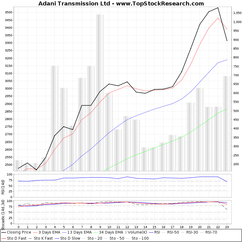 TechnicalAnalysis Technical Chart for Adani Transmission Ltd