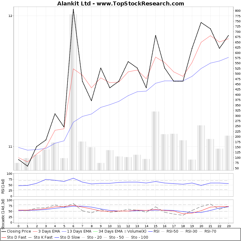 TechnicalAnalysis Technical Chart for Alankit Ltd