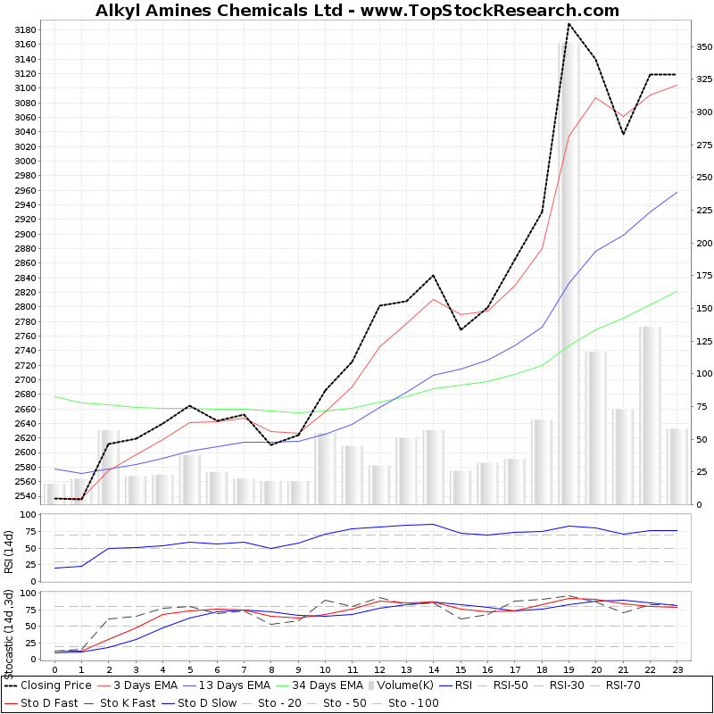TechnicalAnalysis Technical Chart for Alkyl Amines Chemicals Ltd