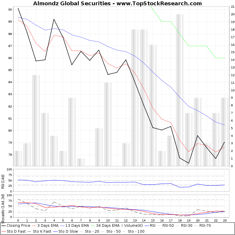 TechnicalAnalysis Technical Chart for Almondz Global Securities