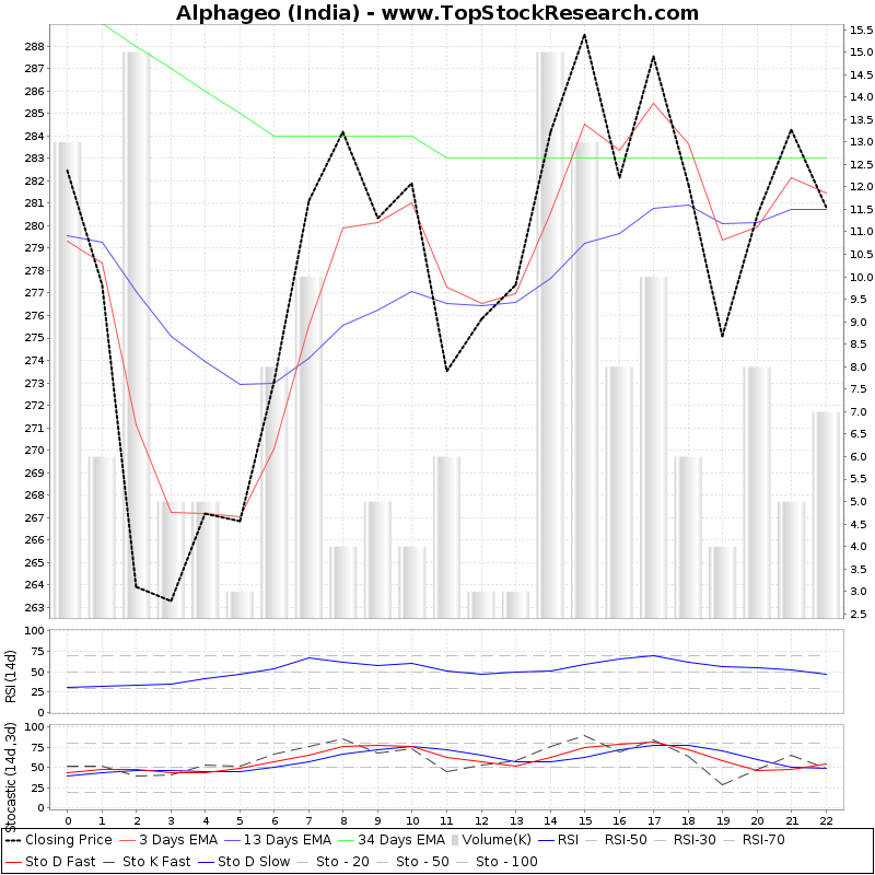 TechnicalAnalysis Technical Chart for Alphageo (India)