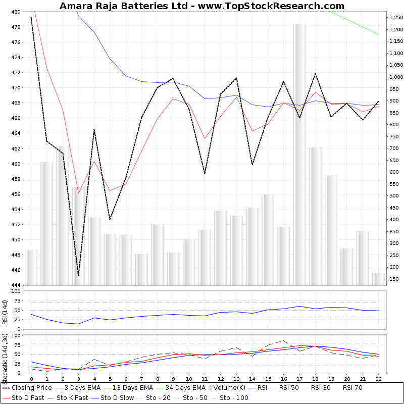 TechnicalAnalysis Technical Chart for Amara Raja Batteries Ltd