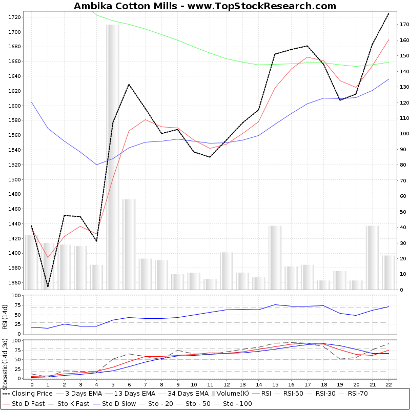 TechnicalAnalysis Technical Chart for Ambika Cotton Mills