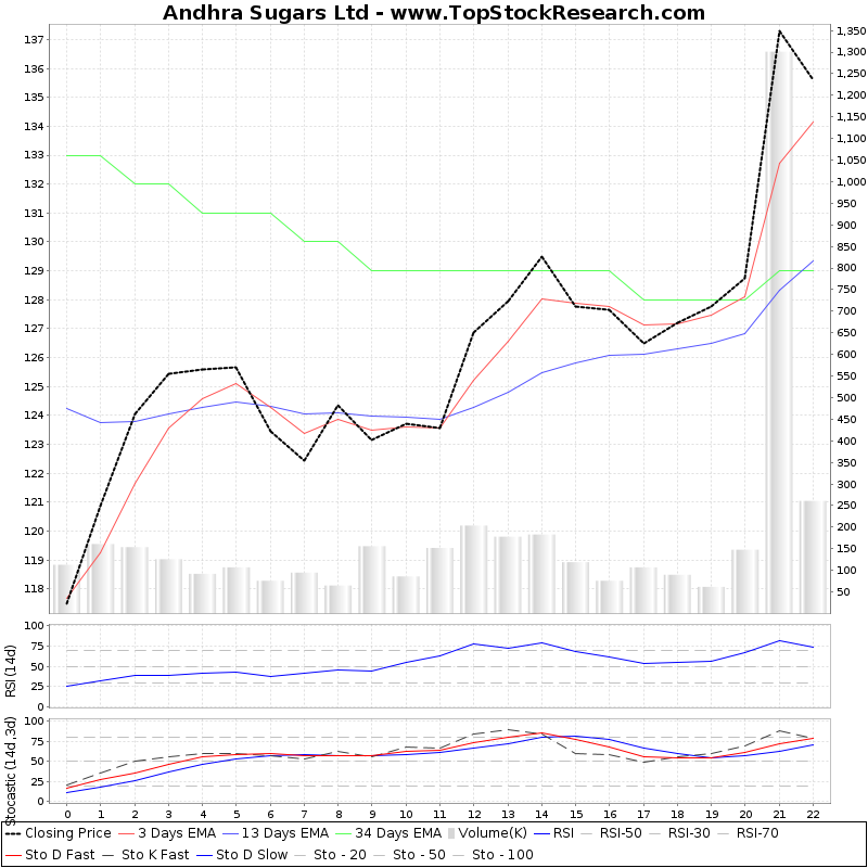 TechnicalAnalysis Technical Chart for Andhra Sugars Ltd