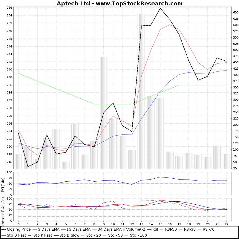 TechnicalAnalysis Technical Chart for Aptech Ltd